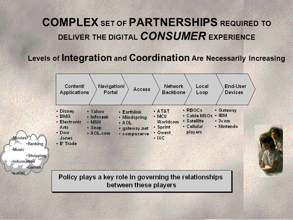 COMPLEX SET OF PARTNERSHIPS REQUIRED TO DELIVER THE DIGITAL CONSUMER EXPERIENCE Levels of Integration and Coordination Are Necessarily Increasing Movies Banking Music Shopping Information Games