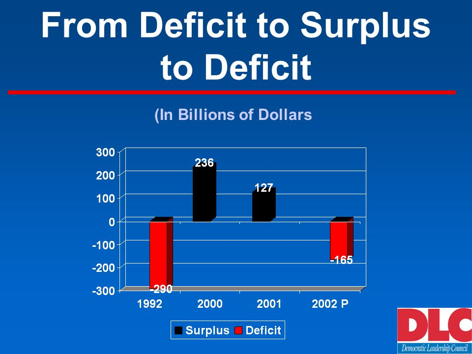 From Deficit to Surplus to Deficit (In Billions of Dollars