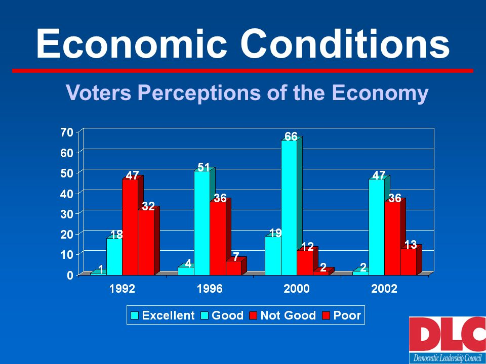 Economic Conditions Voters Perceptions of the Economy