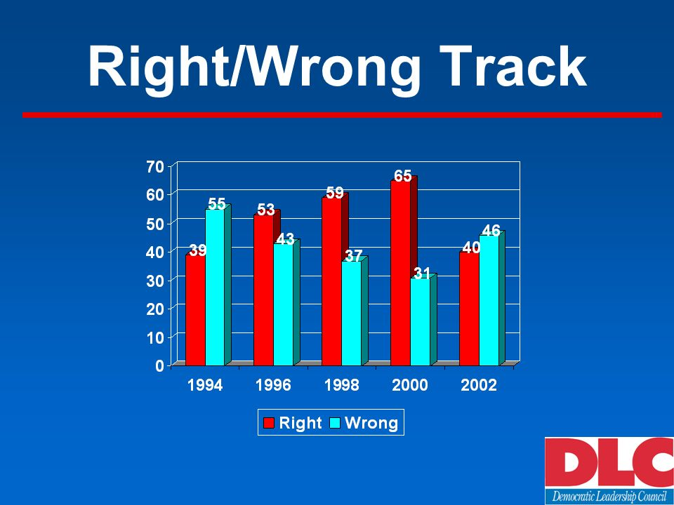 Right/Wrong Track