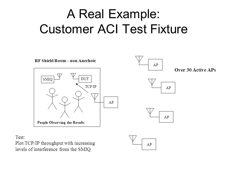 A Real Example: Customer ACI Test Fixture RF Shield Room – non Anechoic AP DUTSMIQ People Observing the Results AP Over 30 Active APs TCP/IP Test: Plot TCP/IP throughput with increasing levels of interference from the SMIQ