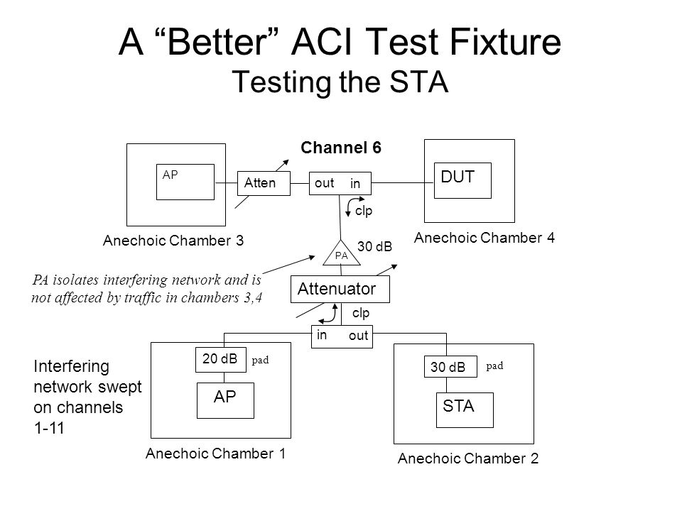 A Better ACI Test Fixture Testing the STA AP STA out PA DUT AP Attenuator 30 dB 20 dB Anechoic Chamber 1 Anechoic Chamber 2 in clp 30 dB Interfering network swept on channels 1-11 Anechoic Chamber 4 Channel 6 PA isolates interfering network and is not affected by traffic in chambers 3,4 clp out in Anechoic Chamber 3 Atten pad