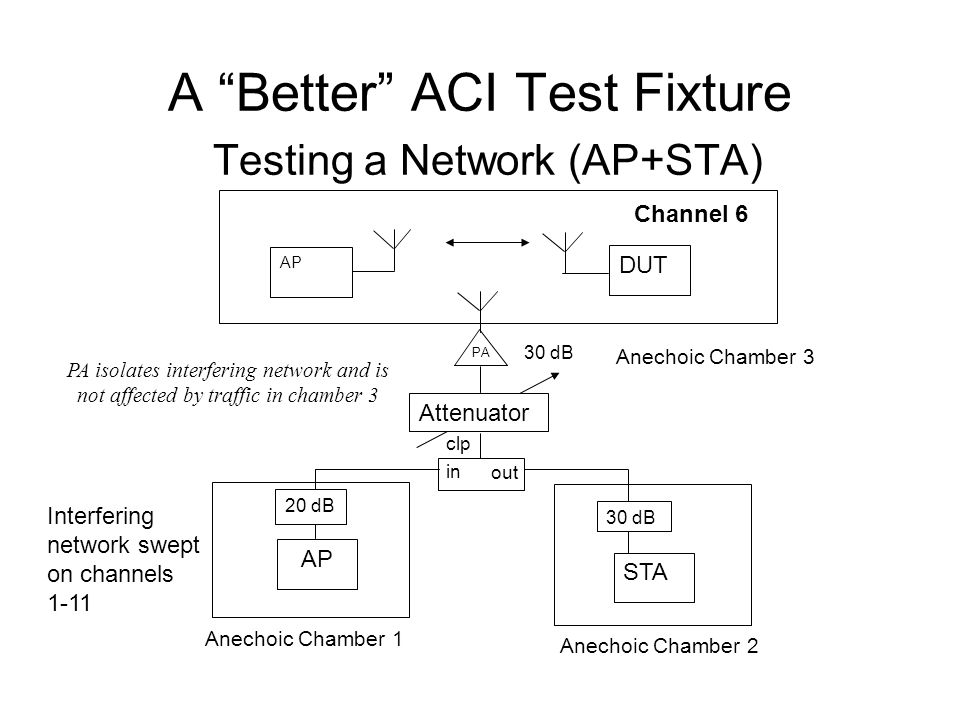 A Better ACI Test Fixture Testing a Network (AP+STA) AP STA out PA DUT AP Attenuator 30 dB 20 dB Anechoic Chamber 1 Anechoic Chamber 2 in clp 30 dB Interfering network swept on channels 1-11 Anechoic Chamber 3 Channel 6 PA isolates interfering network and is not affected by traffic in chamber 3