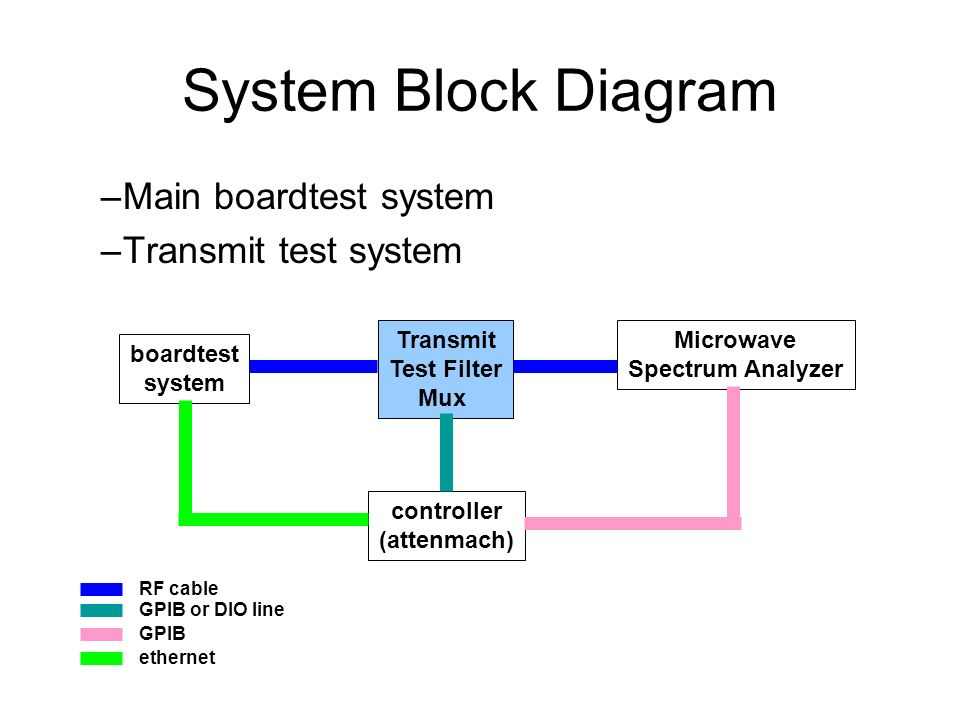 System Block Diagram –Main boardtest system –Transmit test system boardtest system Transmit Test Filter Mux Microwave Spectrum Analyzer controller (attenmach) GPIB or DIO line ethernet RF cable GPIB