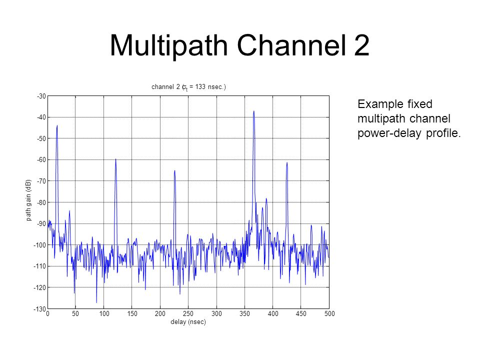 Multipath Channel 2 Example fixed multipath channel power-delay profile.