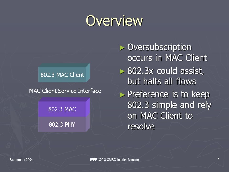 September 2004IEEE 802.3 CMSG Interim Meeting5 Overview Oversubscription occurs in MAC Client 802.3x could assist, but halts all flows Preference is to keep 802.3 simple and rely on MAC Client to resolve 802.3 PHY 802.3 MAC 802.3 MAC Client MAC Client Service Interface