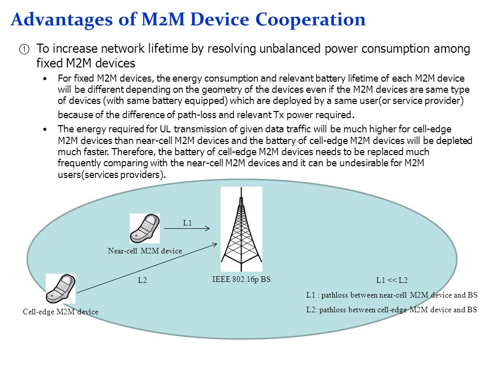 Advantages of M2M Device Cooperation To increase network lifetime by resolving unbalanced power consumption among fixed M2M devices For fixed M2M devices, the energy consumption and relevant battery lifetime of each M2M device will be different depending on the geometry of the devices even if the M2M devices are same type of devices (with same battery equipped) which are deployed by a same user(or service provider) because of the difference of path-loss and relevant Tx power required.