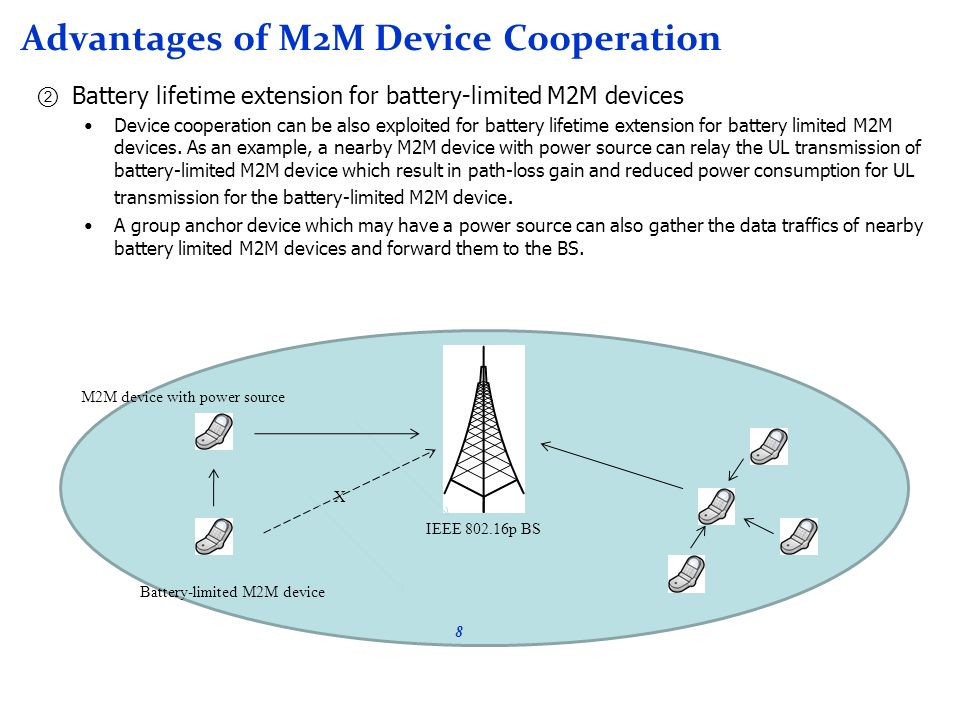 Advantages of M2M Device Cooperation Battery lifetime extension for battery-limited M2M devices Device cooperation can be also exploited for battery lifetime extension for battery limited M2M devices.