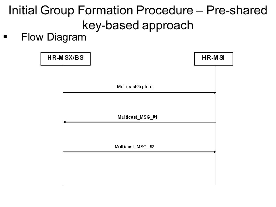 Flow Diagram Initial Group Formation Procedure – Pre-shared key-based approach
