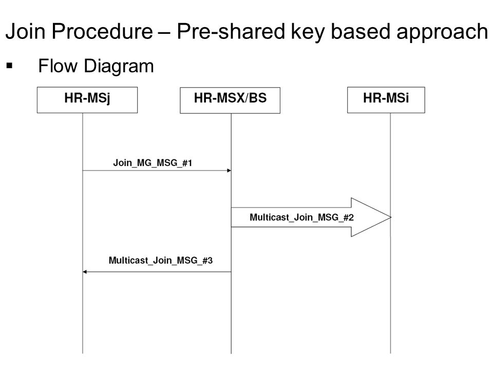 Flow Diagram Join Procedure – Pre-shared key based approach