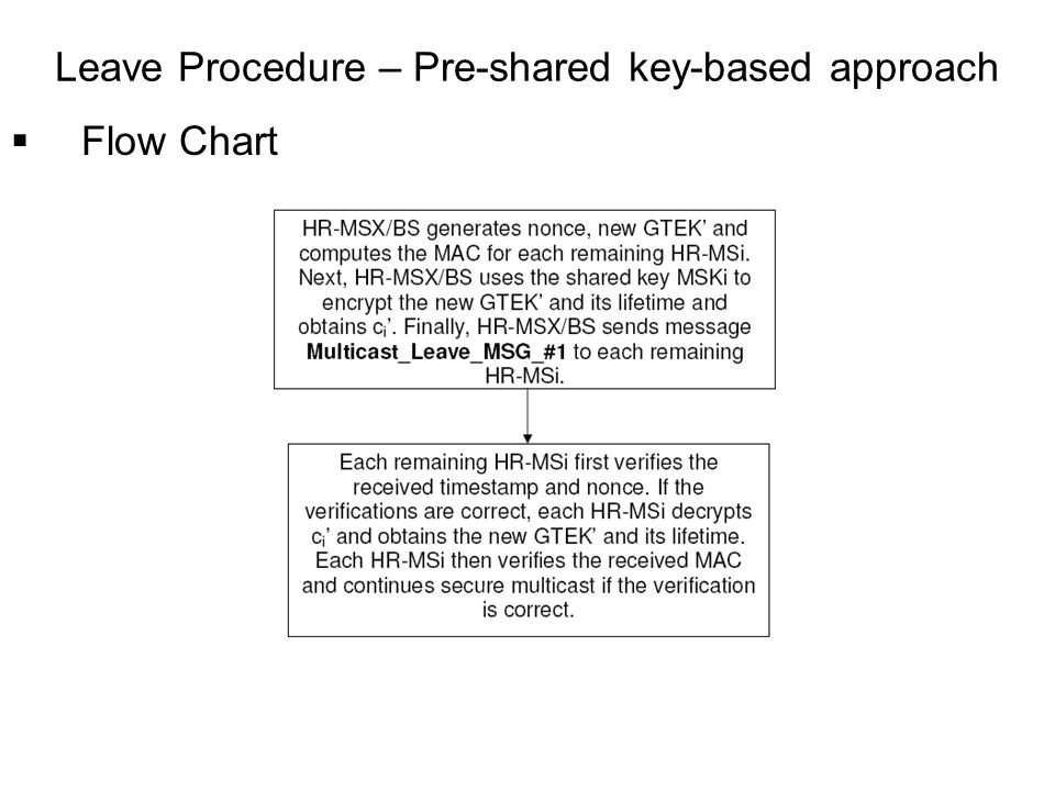 Flow Chart Leave Procedure – Pre-shared key-based approach