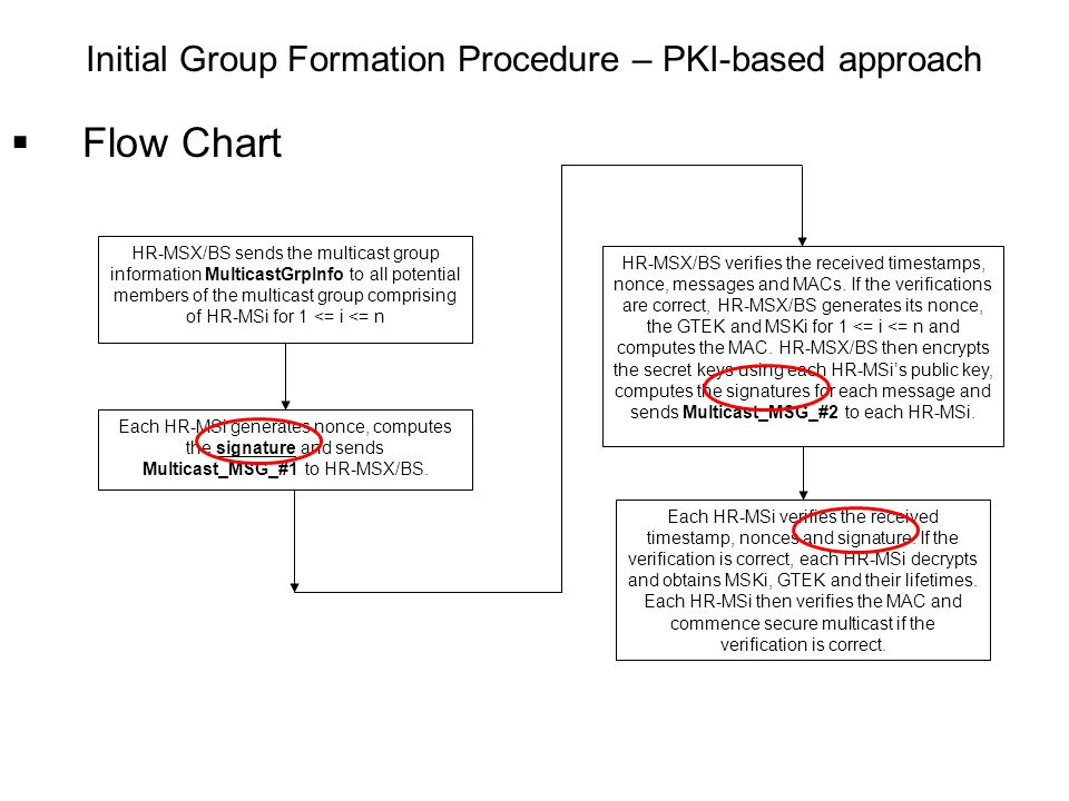 Flow Chart Initial Group Formation Procedure – PKI-based approach HR-MSX/BS sends the multicast group information MulticastGrpInfo to all potential members of the multicast group comprising of HR-MSi for 1 <= i <= n Each HR-MSi generates nonce, computes the signature and sends Multicast_MSG_#1 to HR-MSX/BS.
