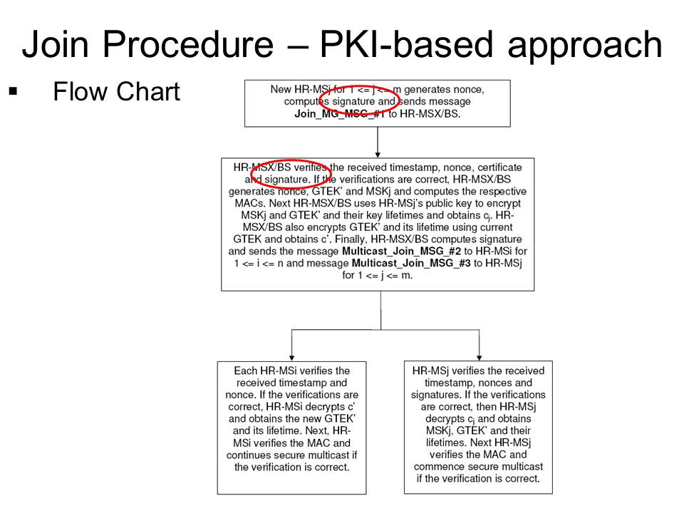 Flow Chart Join Procedure – PKI-based approach