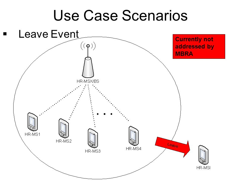 Use Case Scenarios Leave Event Currently not addressed by MBRA