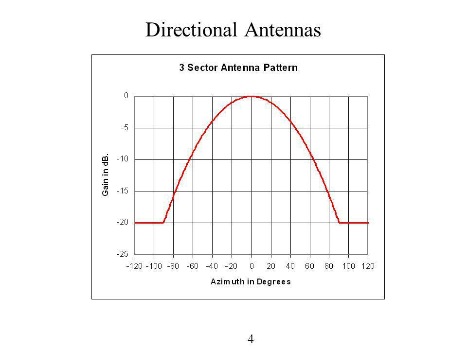 4 Directional Antennas