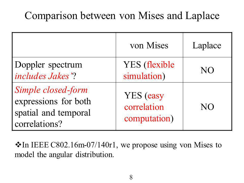 8 Comparison between von Mises and Laplace von MisesLaplace Doppler spectrum includes Jakes.