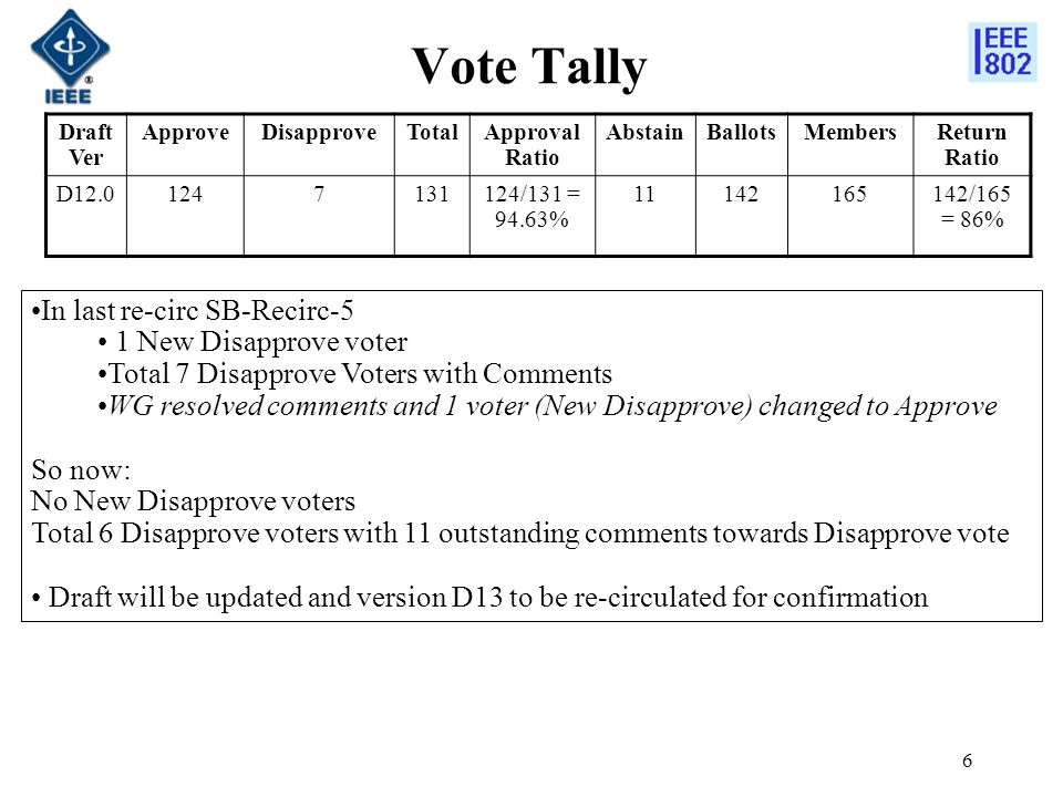 6 Vote Tally Draft Ver ApproveDisapproveTotalApproval Ratio AbstainBallotsMembersReturn Ratio D12.01247131124/131 = 94.63% 11142165142/165 = 86% In last re-circ SB-Recirc-5 1 New Disapprove voter Total 7 Disapprove Voters with Comments WG resolved comments and 1 voter (New Disapprove) changed to Approve So now: No New Disapprove voters Total 6 Disapprove voters with 11 outstanding comments towards Disapprove vote Draft will be updated and version D13 to be re-circulated for confirmation
