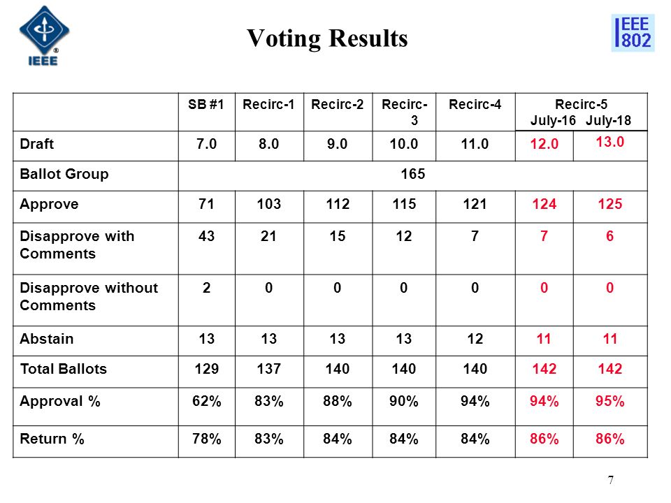 7 Voting Results SB #1Recirc-1Recirc-2Recirc- 3 Recirc-4Recirc-5 July-16 July-18 Draft7.08.09.010.011.012.0 13.0 Ballot Group165 Approve71103112115121124125 Disapprove with Comments 43211512776 Disapprove without Comments 2000000 Abstain13 1211 Total Ballots129137140 142 Approval %62%83%88%90%94% 95% Return %78%83%84% 86%