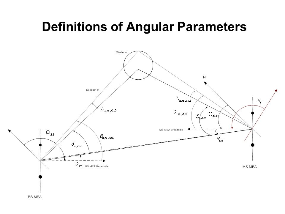 Definitions of Angular Parameters
