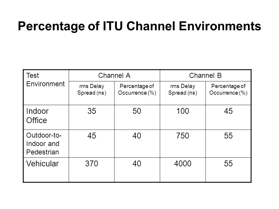 Percentage of ITU Channel Environments Test Environment Channel AChannel B rms Delay Spread (ns) Percentage of Occurrence (%) rms Delay Spread (ns) Percentage of Occurrence (%) Indoor Office 355010045 Outdoor-to- Indoor and Pedestrian 454075055 Vehicular37040400055