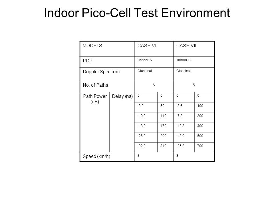 Indoor Pico-Cell Test Environment MODELSCASE-VICASE-VII PDP Indoor-A Indoor-B Doppler Spectrum Classical No.