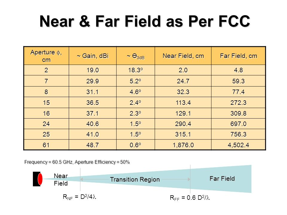 Near & Far Field as Per FCC Aperture, cm ~ Gain, dBi ~ Ө 3dB Near Field, cm Far Field, cm 219.018.3º2.04.8 729.95.2º24.759.3 831.14.6º32.377.4 1536.52.4º113.4272.3 1637.12.3º129.1309.8 2440.61.5º290.4697.0 2541.01.5º315.1756.3 6148.70.6º1,876.04,502.4 R NF = D 2 /4 R FF = 0.6 D 2 / Transition Region Frequency = 60.5 GHz, Aperture Efficiency = 50% Far Field Near Field