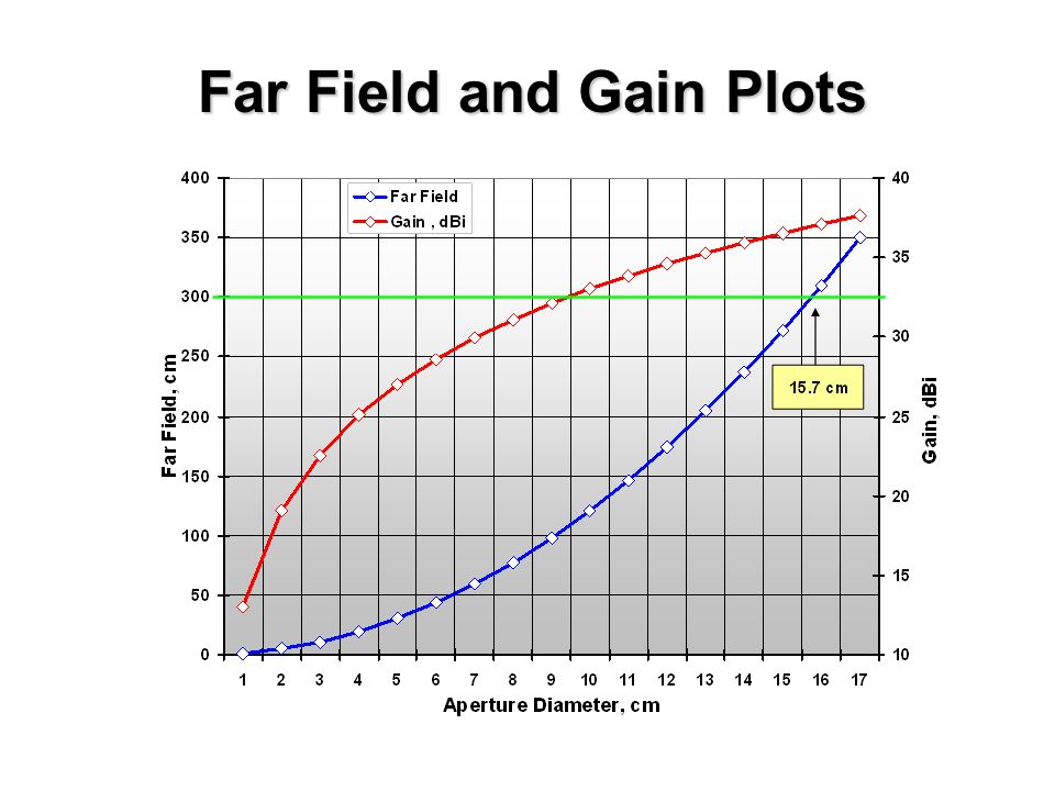 Far Field and Gain Plots
