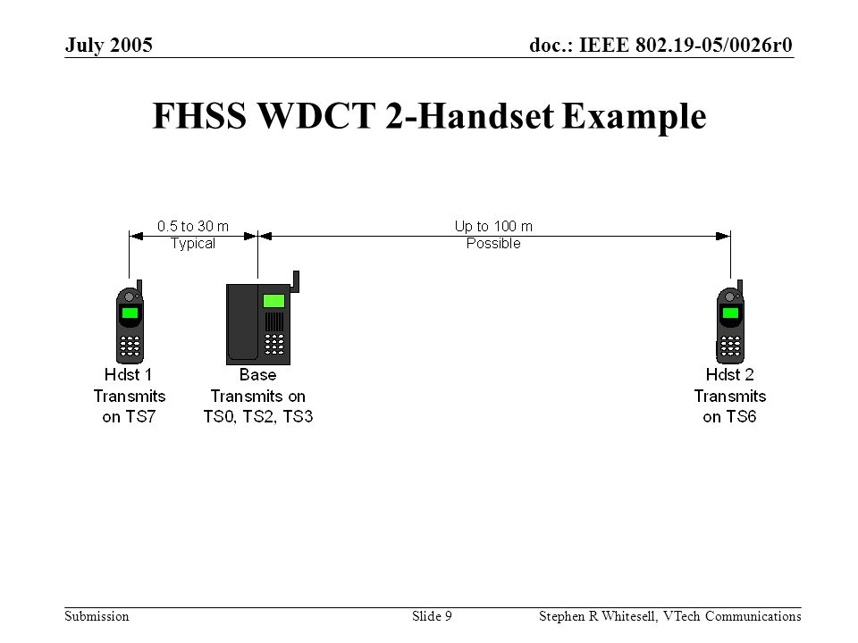 doc.: IEEE /0026r0 Submission July 2005 Stephen R Whitesell, VTech CommunicationsSlide 9 FHSS WDCT 2-Handset Example