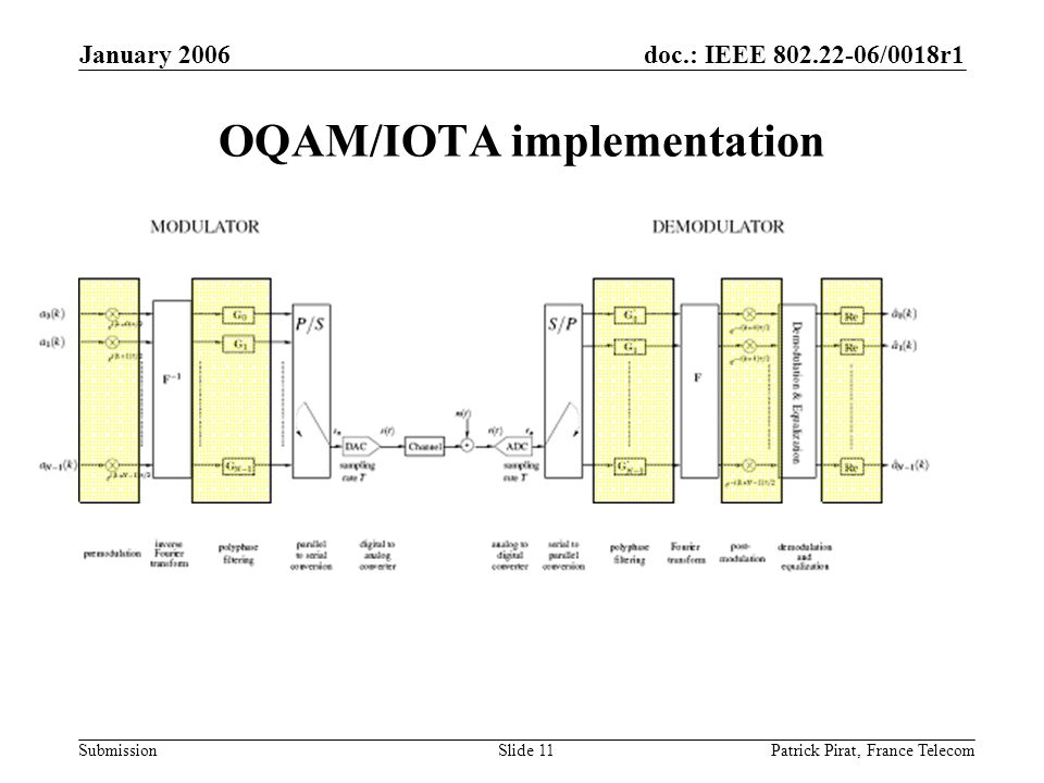 doc.: IEEE 802.22-06/0018r1 Submission January 2006 Patrick Pirat, France TelecomSlide 11 OQAM/IOTA implementation