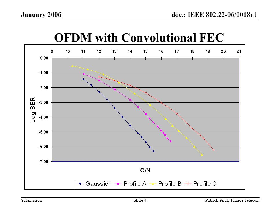 doc.: IEEE 802.22-06/0018r1 Submission January 2006 Patrick Pirat, France TelecomSlide 4 OFDM with Convolutional FEC