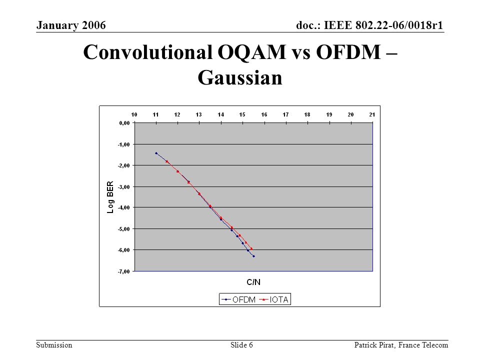 doc.: IEEE 802.22-06/0018r1 Submission January 2006 Patrick Pirat, France TelecomSlide 6 Convolutional OQAM vs OFDM – Gaussian