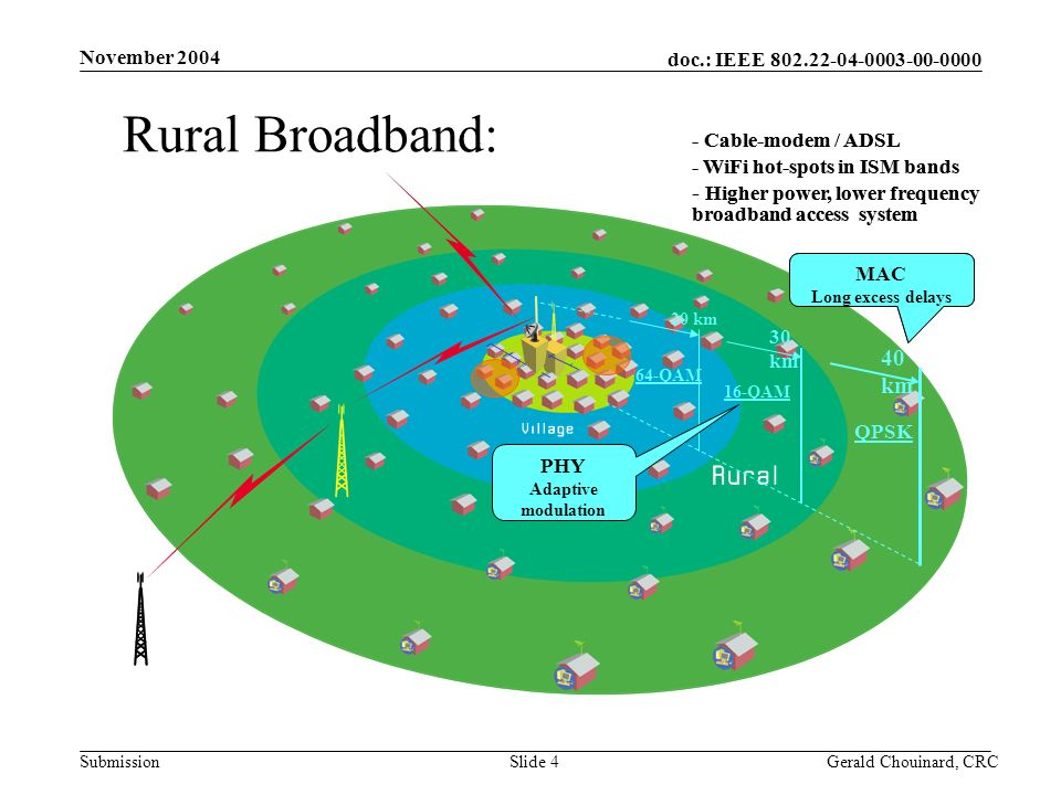 doc.: IEEE Submission November 2004 Gerald Chouinard, CRCSlide 4 Rural Broadband: - Cable-modem / ADSL - WiFi hot-spots in ISM bands - Higher power, lower frequency broadband access system 40 km 30 km 20 km MAC Long excess delays QPS K 16- QAM 64-QAM PHY Adaptive modulation - Cable-modem / ADSL - WiFi hot-spots in ISM bands - Higher power, lower frequency broadband access system 40 km 30 km 20 km MAC Long excess delays QPSK 16-QAM 64-QAM PHY Adaptive modulation