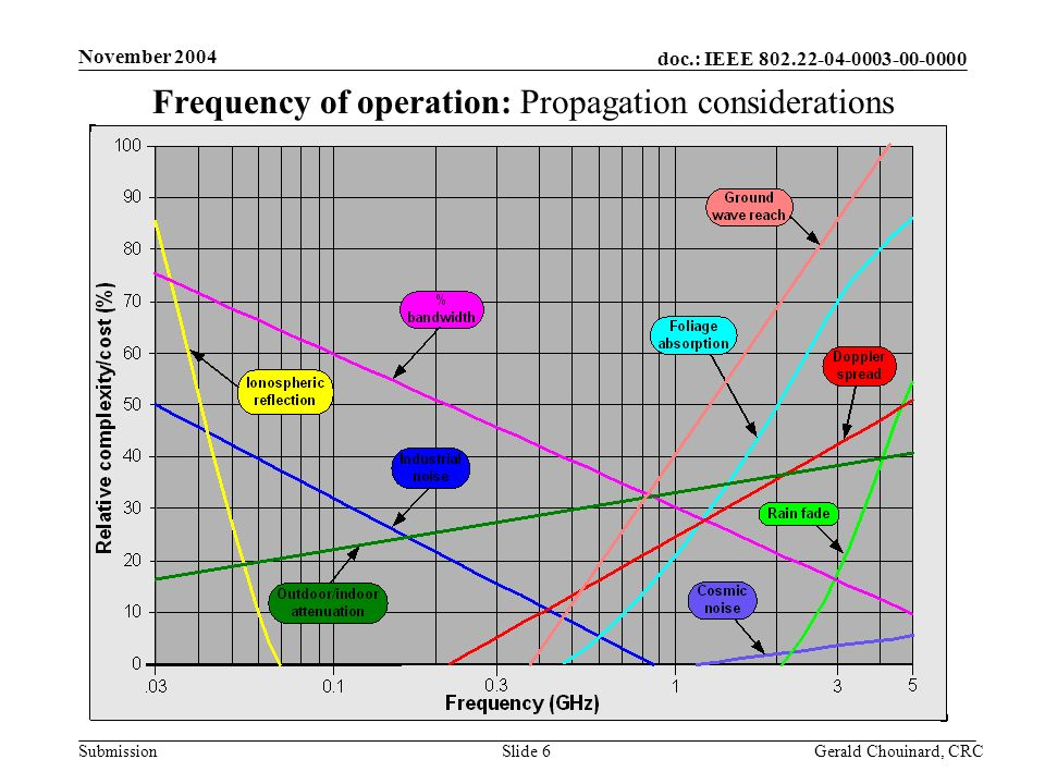 doc.: IEEE Submission November 2004 Gerald Chouinard, CRCSlide 6 Frequency of operation: Propagation considerations