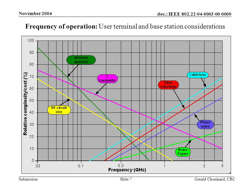 doc.: IEEE Submission November 2004 Gerald Chouinard, CRCSlide 7 Frequency of operation: User terminal and base station considerations