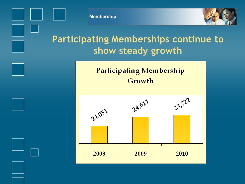 Participating Memberships continue to show steady growth