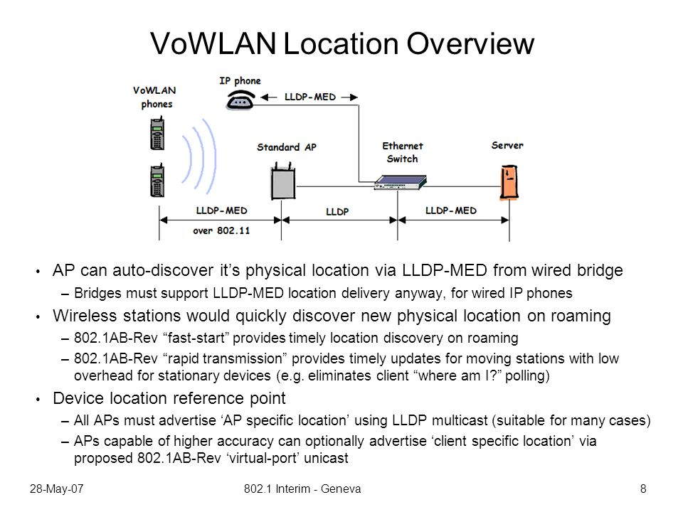28-May-07 802.1 Interim - Geneva 8 VoWLAN Location Overview AP can auto-discover its physical location via LLDP-MED from wired bridge –Bridges must support LLDP-MED location delivery anyway, for wired IP phones Wireless stations would quickly discover new physical location on roaming –802.1AB-Rev fast-start provides timely location discovery on roaming –802.1AB-Rev rapid transmission provides timely updates for moving stations with low overhead for stationary devices (e.g.