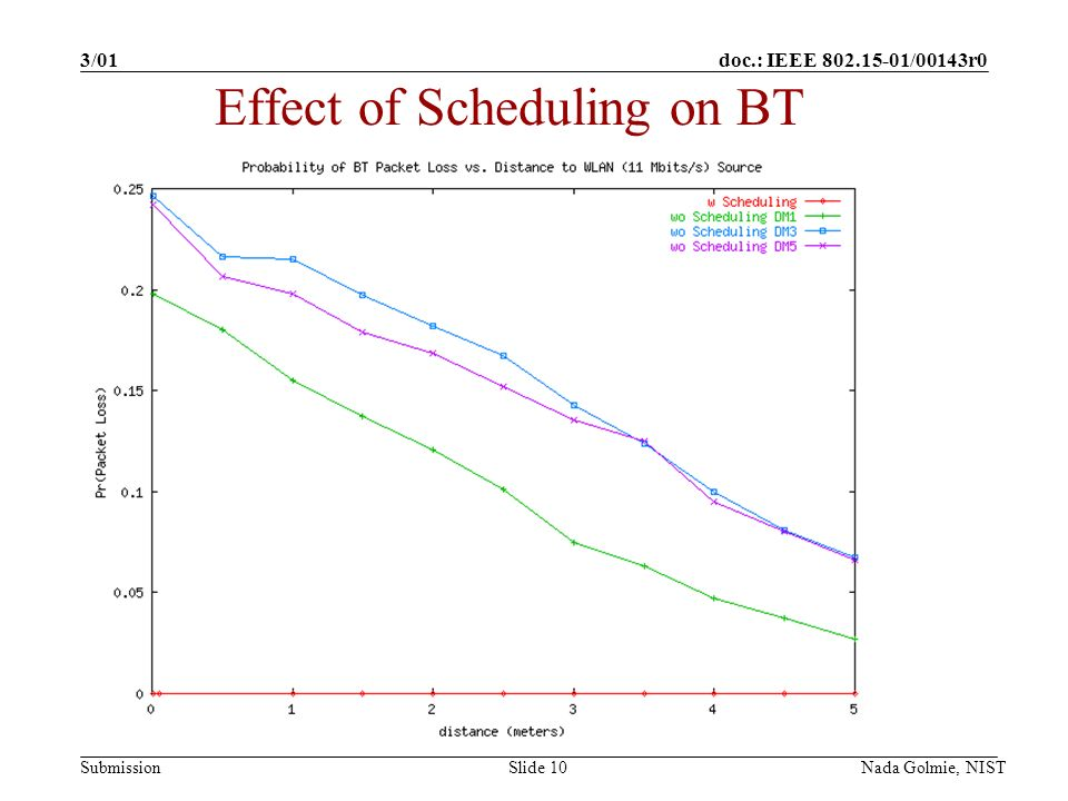 doc.: IEEE 802.15-01/00143r0 Submission 3/01 Nada Golmie, NISTSlide 10 Effect of Scheduling on BT