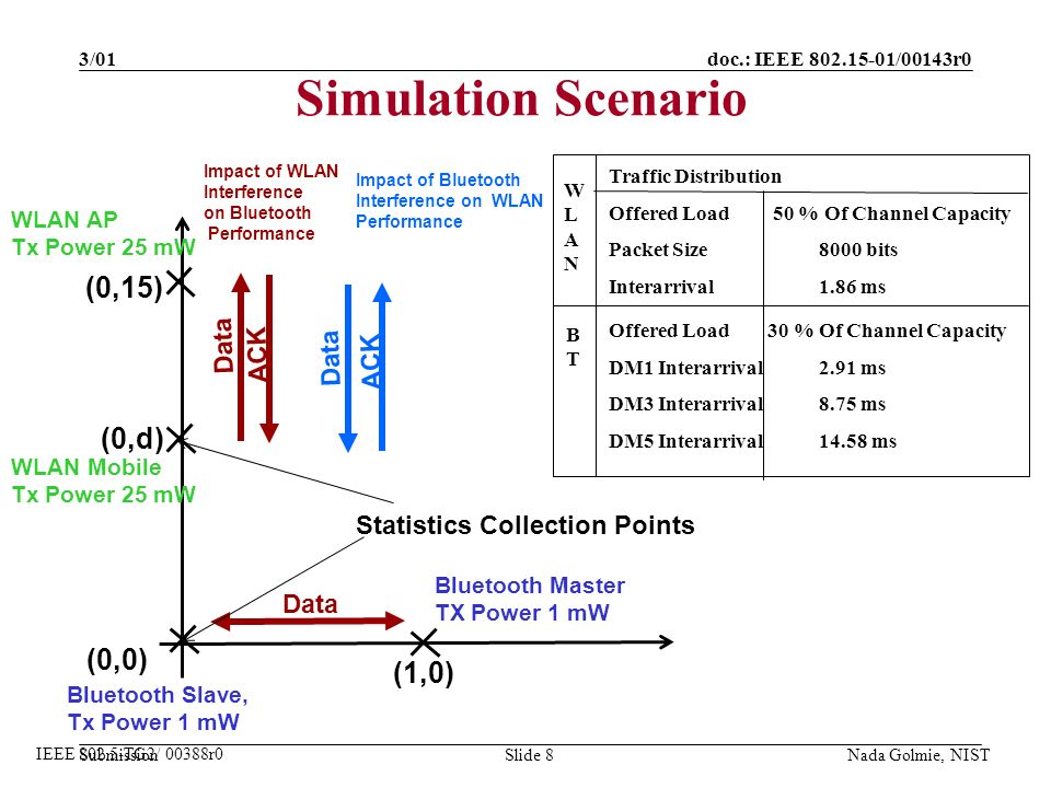 doc.: IEEE 802.15-01/00143r0 Submission 3/01 Nada Golmie, NISTSlide 8 Simulation Scenario IEEE 802.5-TG2/ 00388r0 (1,0) (0,15) (0,d) (0,0) WLAN AP Tx Power 25 mW WLAN Mobile Tx Power 25 mW Bluetooth Master TX Power 1 mW Bluetooth Slave, Tx Power 1 mW Data ACK Data Impact of WLAN Interference on Bluetooth Performance Impact of Bluetooth Interference on WLAN Performance Data ACK Traffic Distribution Offered Load 50 % Of Channel Capacity Packet Size8000 bits Interarrival 1.86 ms Statistics Collection Points WLANWLAN BTBT Offered Load 30 % Of Channel Capacity DM1 Interarrival2.91 ms DM3 Interarrival8.75 ms DM5 Interarrival14.58 ms