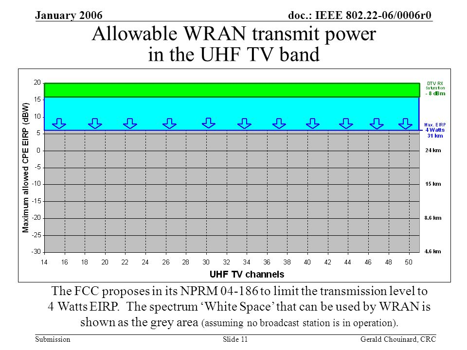 doc.: IEEE /0006r0 Submission January 2006 Gerald Chouinard, CRCSlide 11 Allowable WRAN transmit power in the UHF TV band The FCC proposes in its NPRM to limit the transmission level to 4 Watts EIRP.