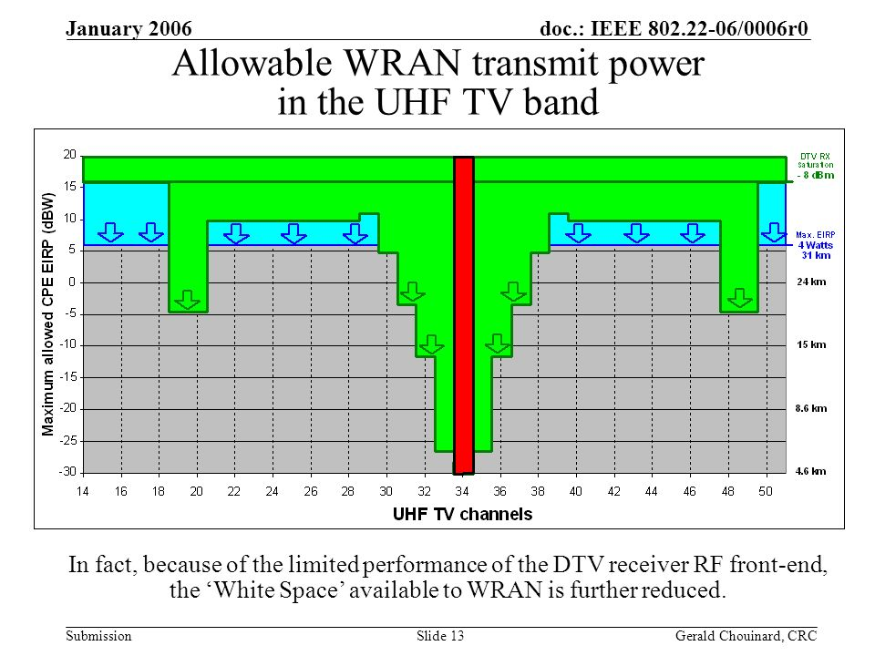doc.: IEEE /0006r0 Submission January 2006 Gerald Chouinard, CRCSlide 13 Allowable WRAN transmit power in the UHF TV band In fact, because of the limited performance of the DTV receiver RF front-end, the White Space available to WRAN is further reduced.