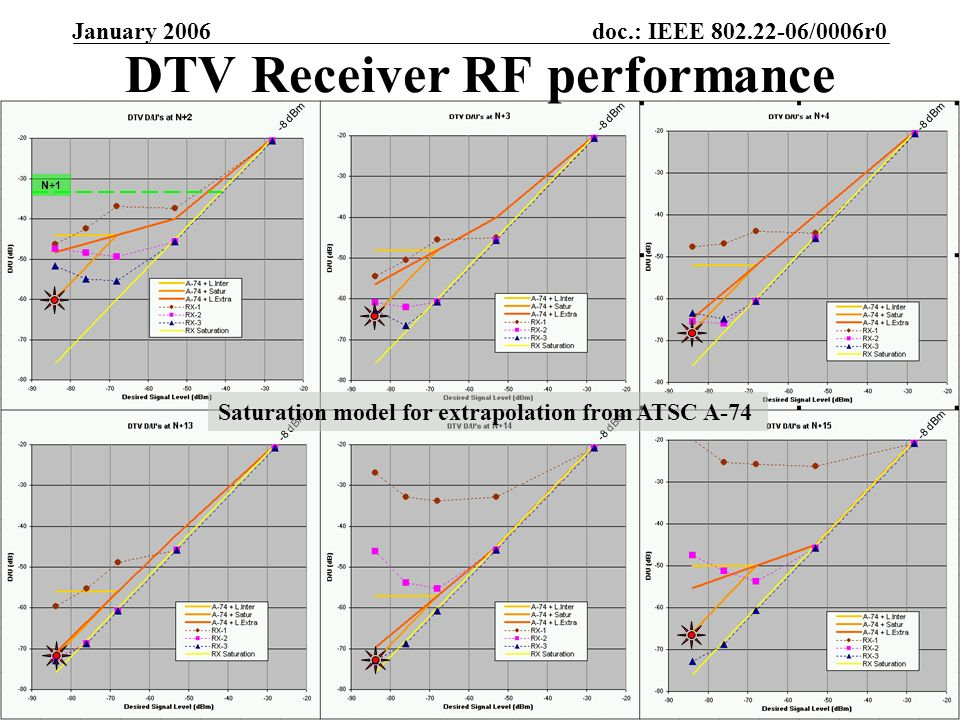 doc.: IEEE /0006r0 Submission January 2006 Gerald Chouinard, CRCSlide 20 DTV Receiver RF performance -8 dBm Saturation model for extrapolation from ATSC A-74 N+1