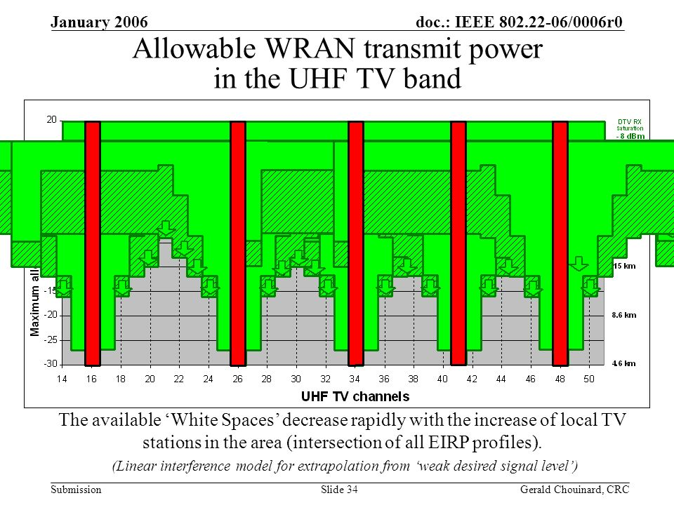 doc.: IEEE /0006r0 Submission January 2006 Gerald Chouinard, CRCSlide 34 Allowable WRAN transmit power in the UHF TV band The available White Spaces decrease rapidly with the increase of local TV stations in the area (intersection of all EIRP profiles).