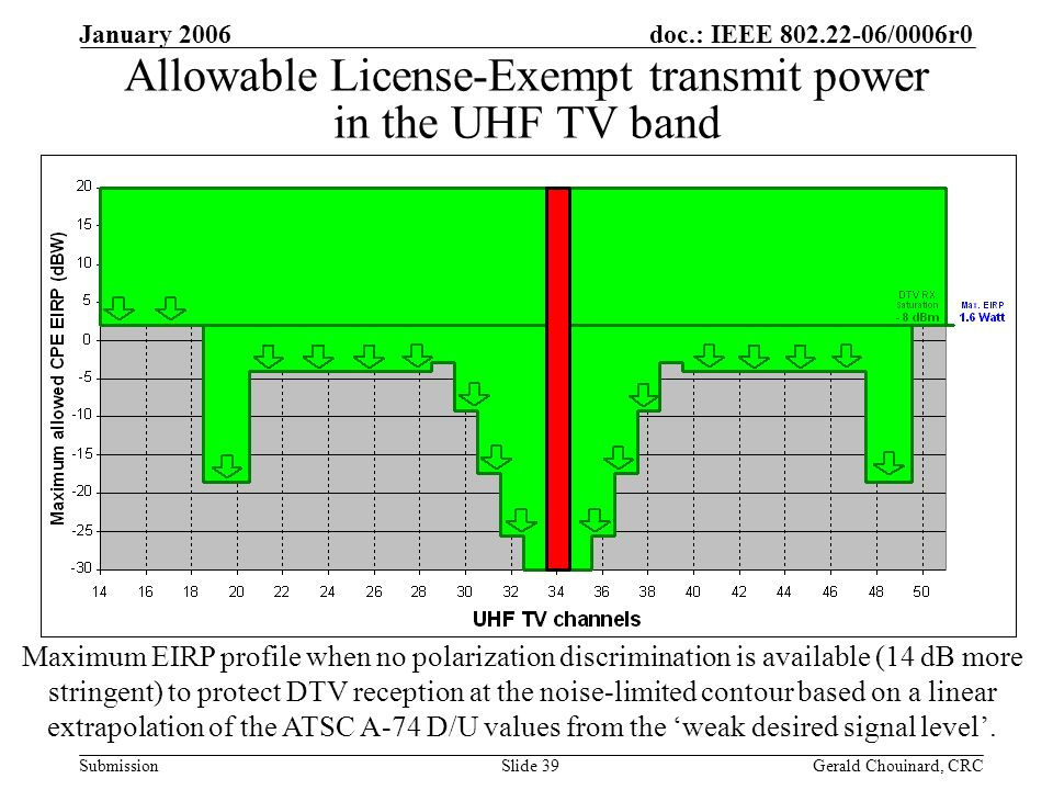 doc.: IEEE /0006r0 Submission January 2006 Gerald Chouinard, CRCSlide 39 Allowable License-Exempt transmit power in the UHF TV band Maximum EIRP profile when no polarization discrimination is available (14 dB more stringent) to protect DTV reception at the noise-limited contour based on a linear extrapolation of the ATSC A-74 D/U values from the weak desired signal level.