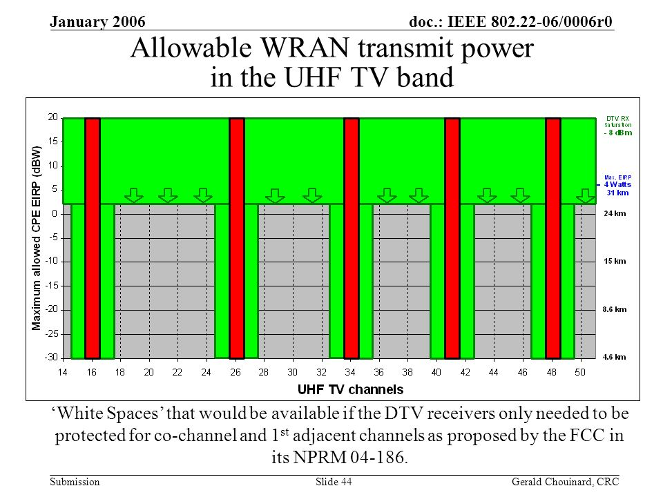 doc.: IEEE /0006r0 Submission January 2006 Gerald Chouinard, CRCSlide 44 Allowable WRAN transmit power in the UHF TV band White Spaces that would be available if the DTV receivers only needed to be protected for co-channel and 1 st adjacent channels as proposed by the FCC in its NPRM