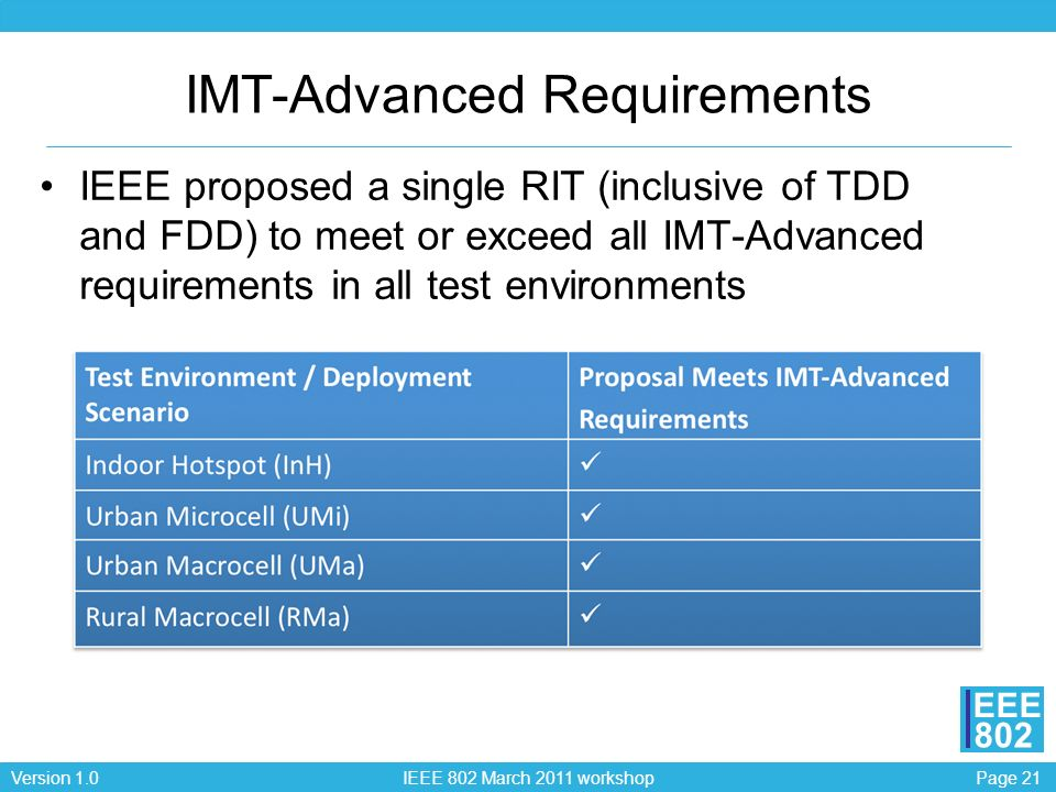 Page 21Version 1.0 IEEE 802 March 2011 workshop EEE 802 IMT-Advanced Requirements IEEE proposed a single RIT (inclusive of TDD and FDD) to meet or exceed all IMT-Advanced requirements in all test environments