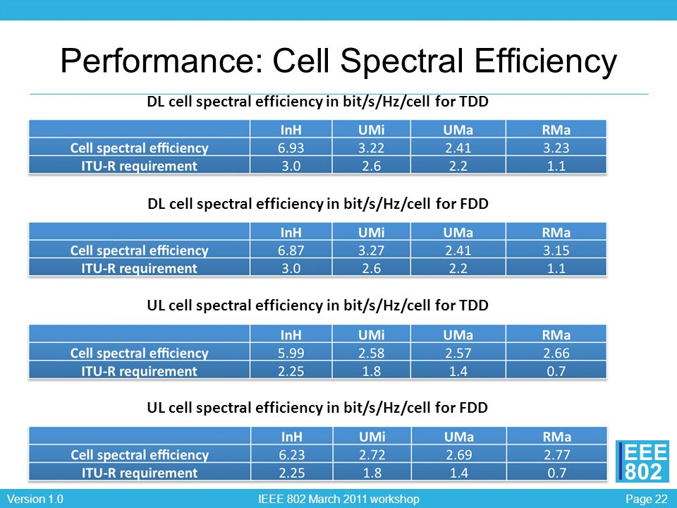 Page 22Version 1.0 IEEE 802 March 2011 workshop EEE 802 Performance: Cell Spectral Efficiency DL cell spectral efficiency in bit/s/Hz/cell for TDD DL cell spectral efficiency in bit/s/Hz/cell for FDD UL cell spectral efficiency in bit/s/Hz/cell for TDD UL cell spectral efficiency in bit/s/Hz/cell for FDD