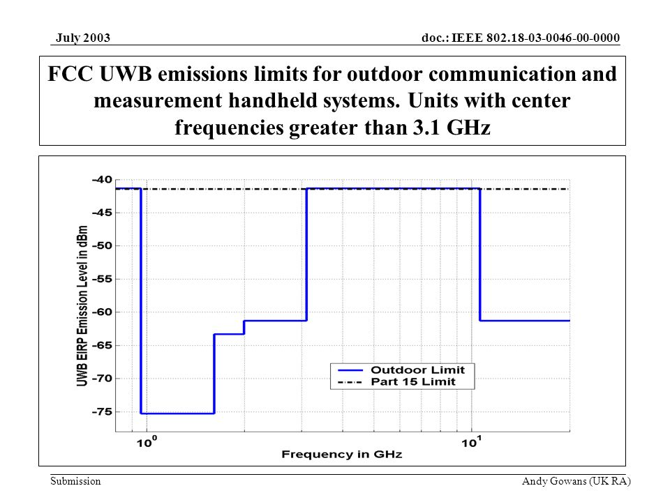 doc.: IEEE 802.18-03-0046-00-0000 Submission July 2003 Andy Gowans (UK RA) FCC UWB emissions limits for outdoor communication and measurement handheld systems.