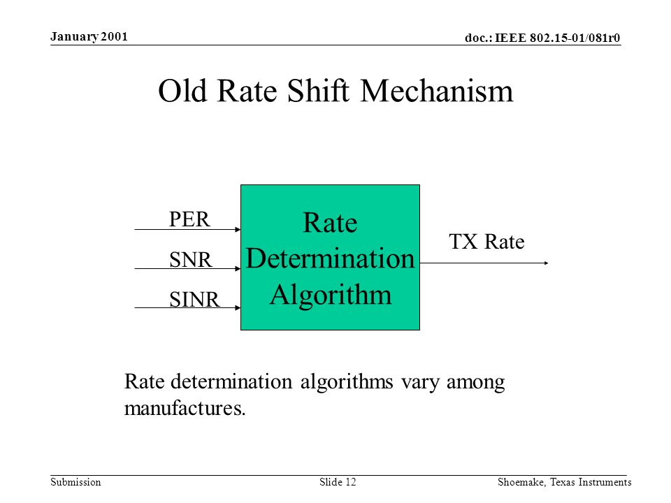 doc.: IEEE /081r0 Submission January 2001 Shoemake, Texas InstrumentsSlide 12 Old Rate Shift Mechanism Rate Determination Algorithm PER SNR SINR TX Rate Rate determination algorithms vary among manufactures.