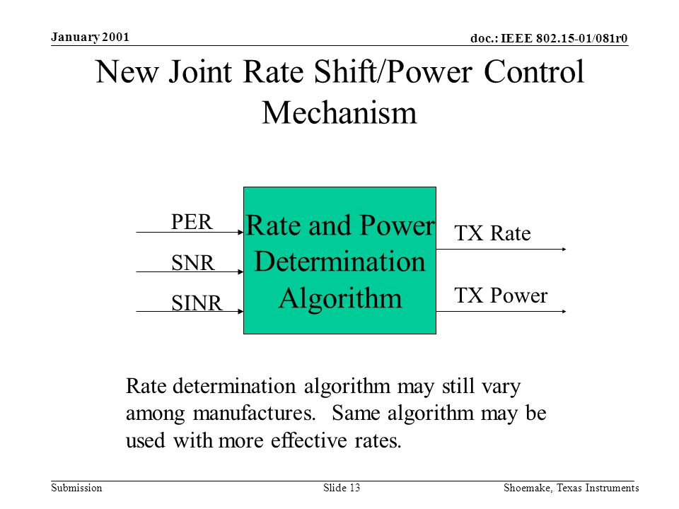 doc.: IEEE /081r0 Submission January 2001 Shoemake, Texas InstrumentsSlide 13 New Joint Rate Shift/Power Control Mechanism Rate and Power Determination Algorithm PER SNR SINR TX Rate Rate determination algorithm may still vary among manufactures.