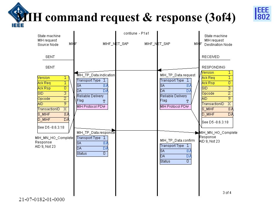 21-07-0182-01-0000 MIH command request & response (3of4)